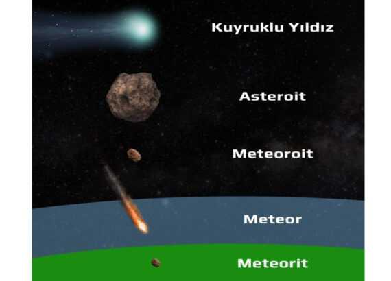 Asteroit meteorit kuyruklu yıldız meteor