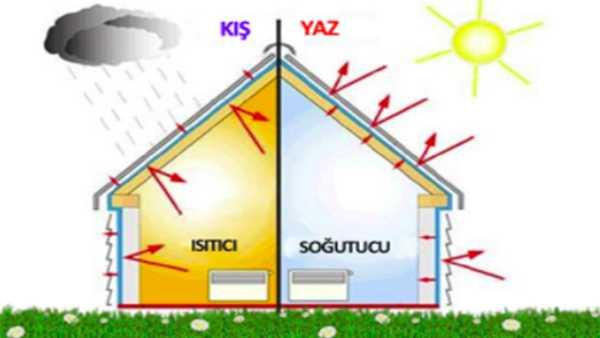 ısı yalıtımı olan ev