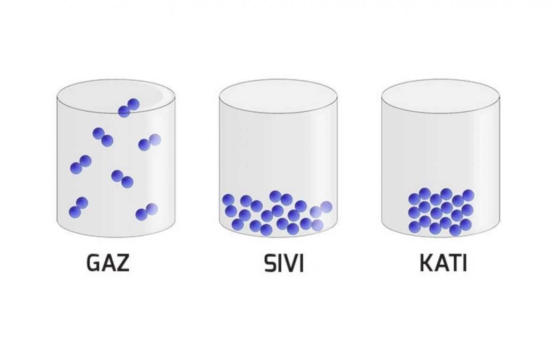 katı-sıvı-gaz boşlukları